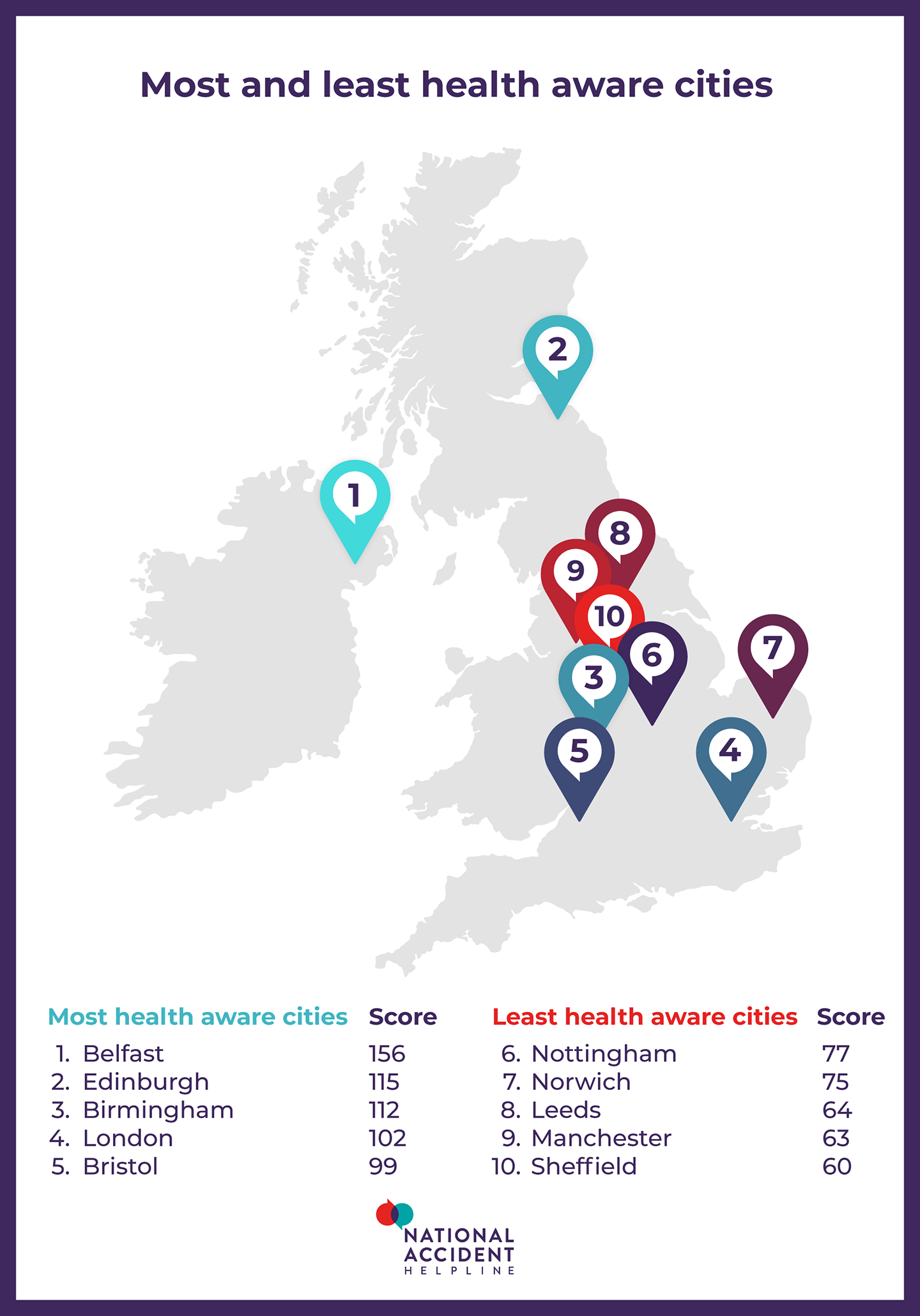most and least heath aware cities