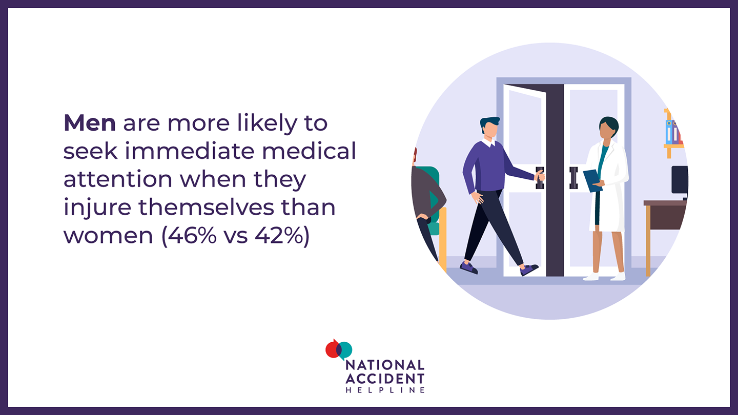men are more likely to seek immediate medical attention