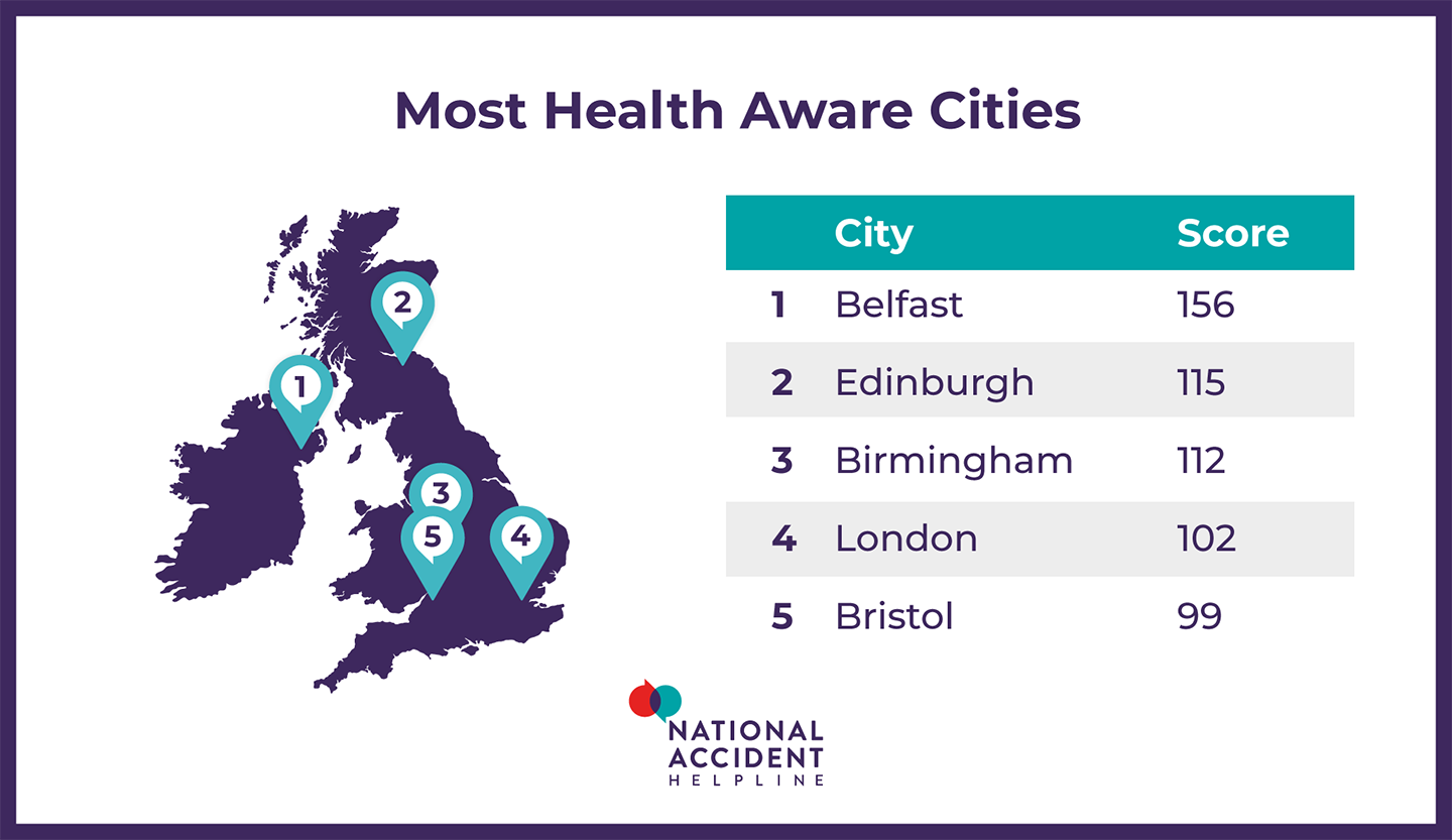 most health aware cities