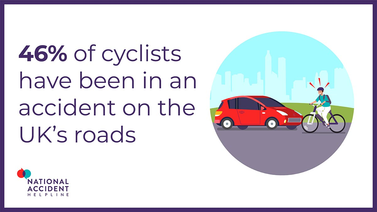 Our study showed that 46% of cyclists have been in an accident on the UK's roads