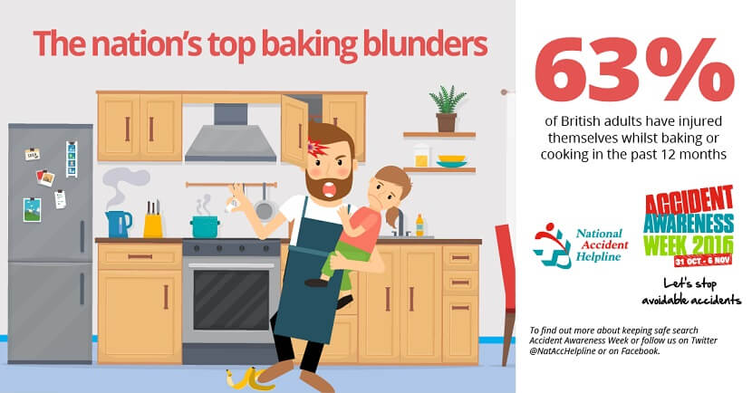 63% of British adults have injured themselves whilst baking infographic