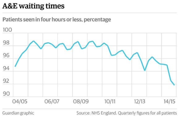 Graph showing A&E waiting times