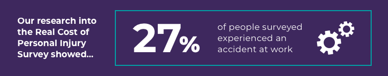 27% of people serveyed experienced an accident at work graphic