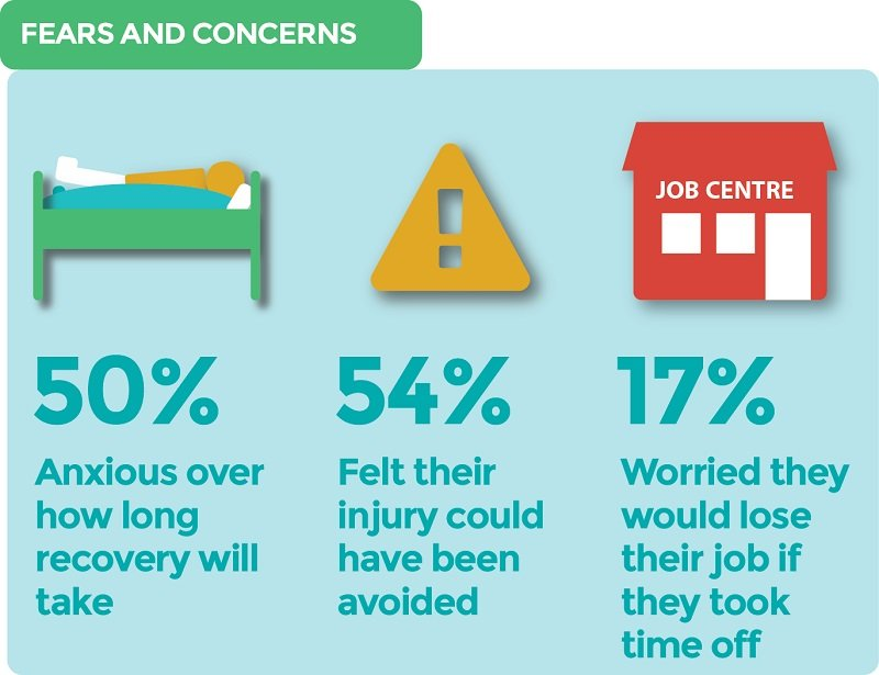 fears and concerns infographic