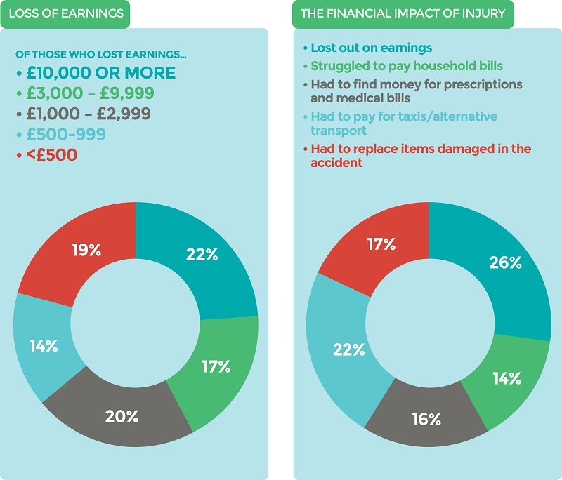 loss of earnings and the financial impact of injury infographic