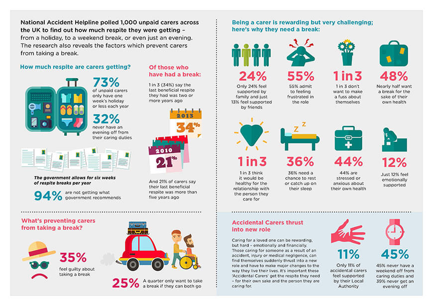The national survey of 1,000 unpaid carers infographic
