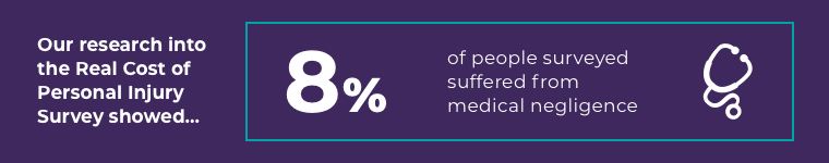 Our research into the Real Cost of Personal Injury Survey showed that 8% of people surveyed had suffered from medical negligence.