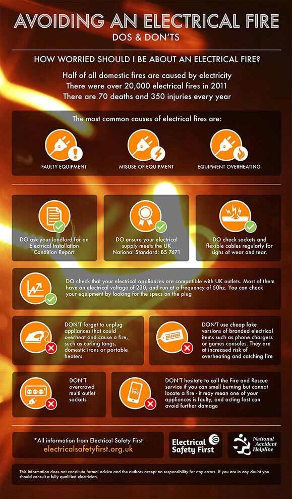 Electrical Fire Safety Week infographic