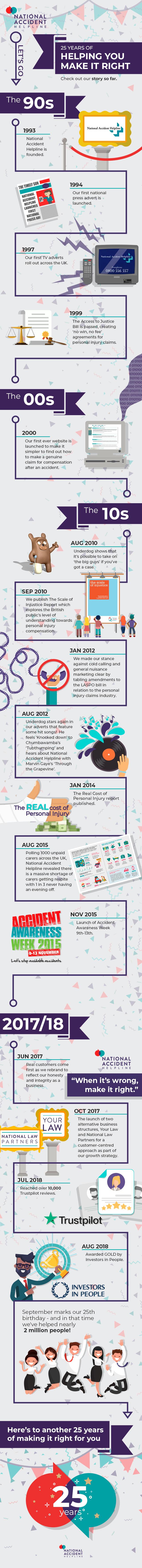 25 years infographic