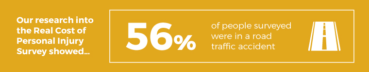 56% of people surveyed were in a road traffic accident infographic