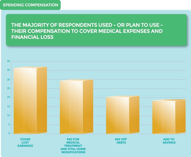 spending compensation infographic